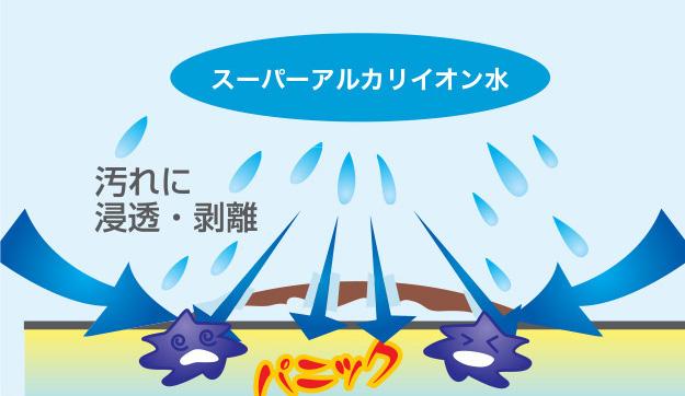 広島で販売・購入【スーパーアルカリイオン水】 汚れに浸透・剥離