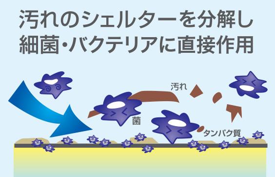 広島で販売・購入【スーパーアルカリイオン水】 汚れのシェルターを分解し分解し、細菌・バクテリアにバクテリアに直接作用