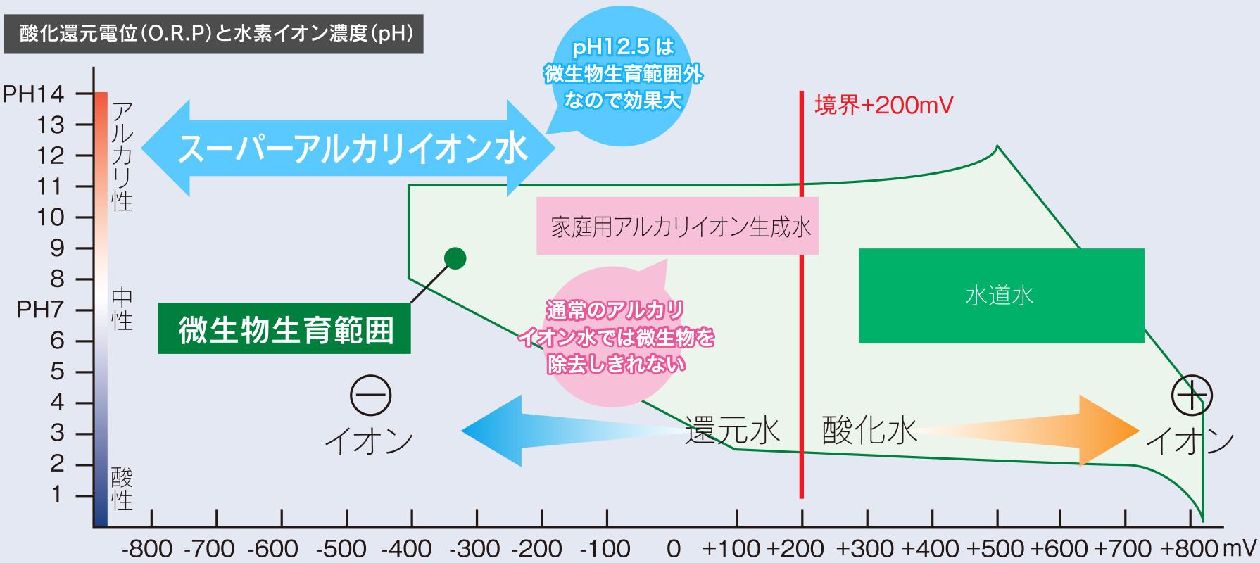 広島で販売・購入【スーパーアルカリイオン水】 酸化還元電位(O.R.P)と水素イオン濃度(pH)の図