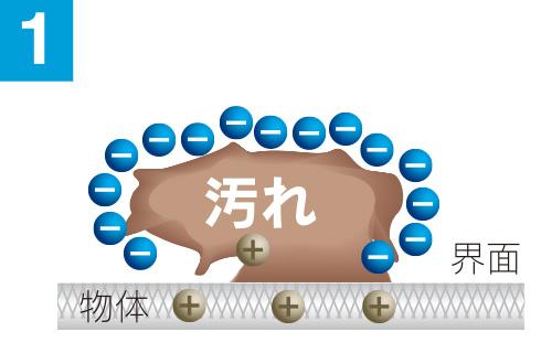 広島で販売・購入【スーパーアルカリイオン水】 界面浸透