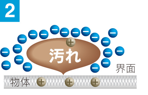 広島で販売・購入【スーパーアルカリイオン水】 分離・分散
