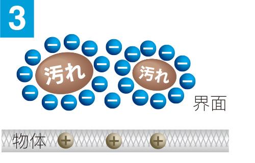 広島で販売・購入【スーパーアルカリイオン水】 乳化・分離