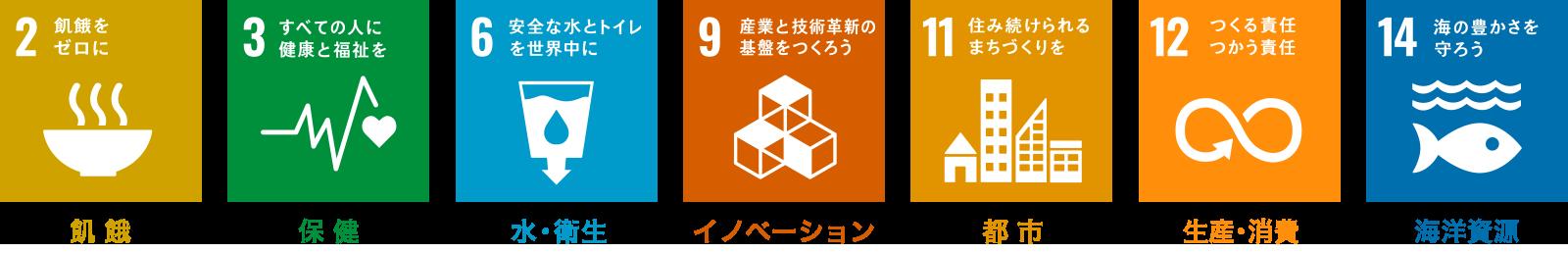 広島で販売・購入【スーパーアルカリイオン水】 SDGsへの取り組み